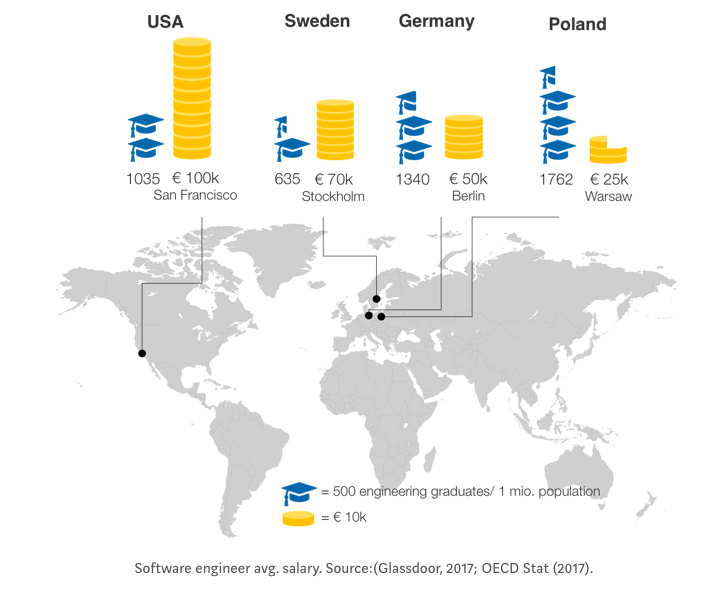 Brain drain vs brain circulation   Poland catching up with the